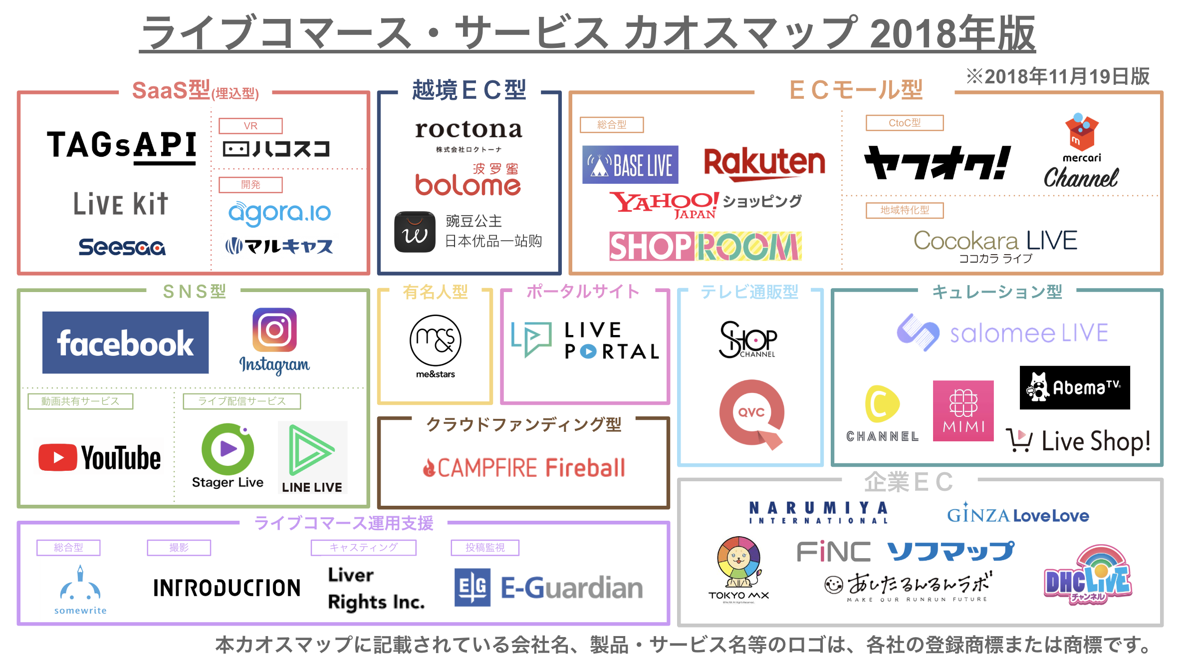 ライブコマース・サービスカオスマップ 2018年版.png